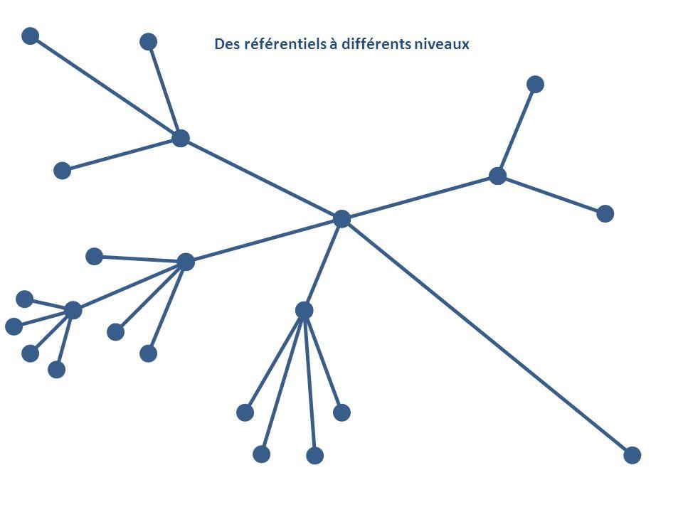 Des référentiels à différents niveaux