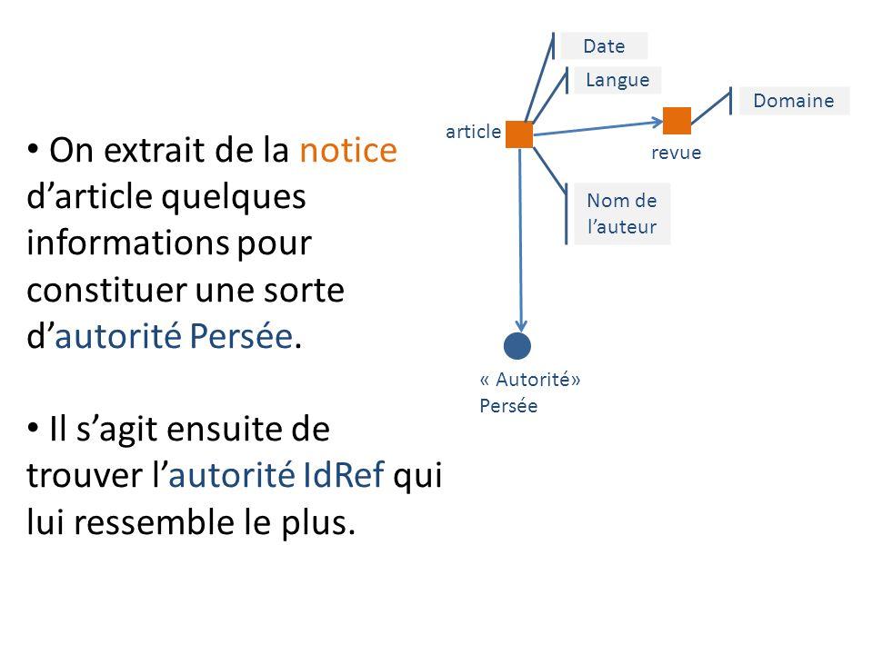 On extrait de la notice darticle quelques informations pour constituer une sorte dautorité Persée.