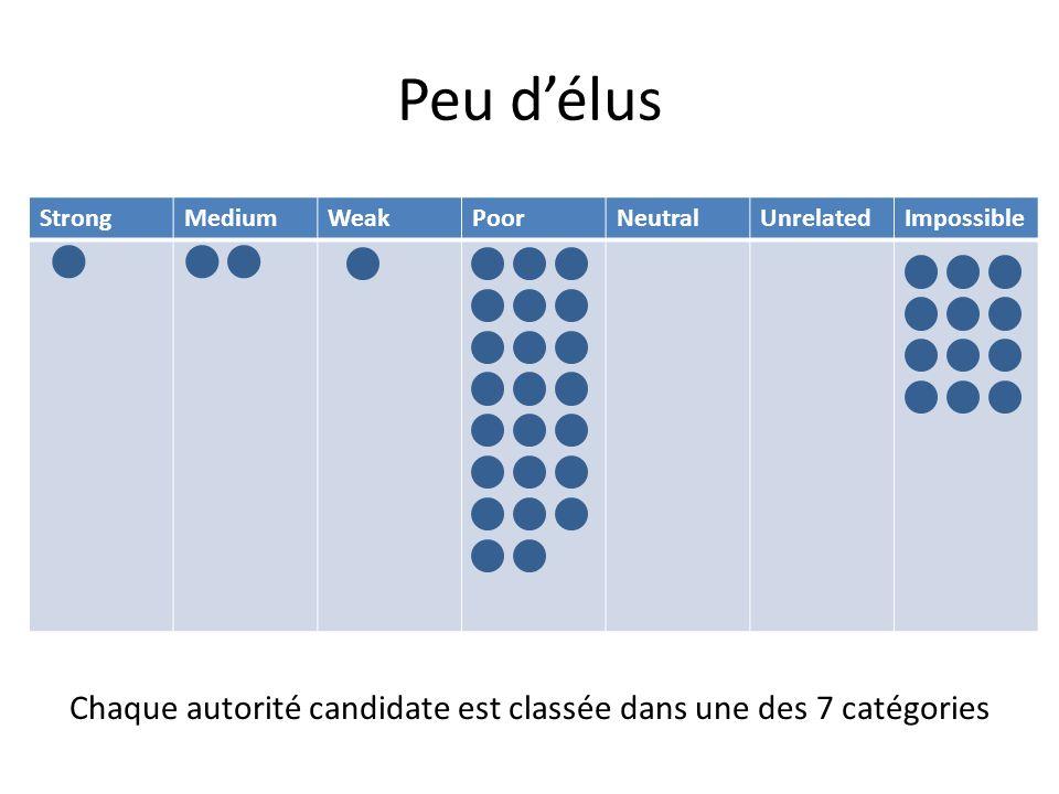 StrongMediumWeakPoorNeutralUnrelatedImpossible Peu délus Chaque autorité candidate est classée dans une des 7 catégories