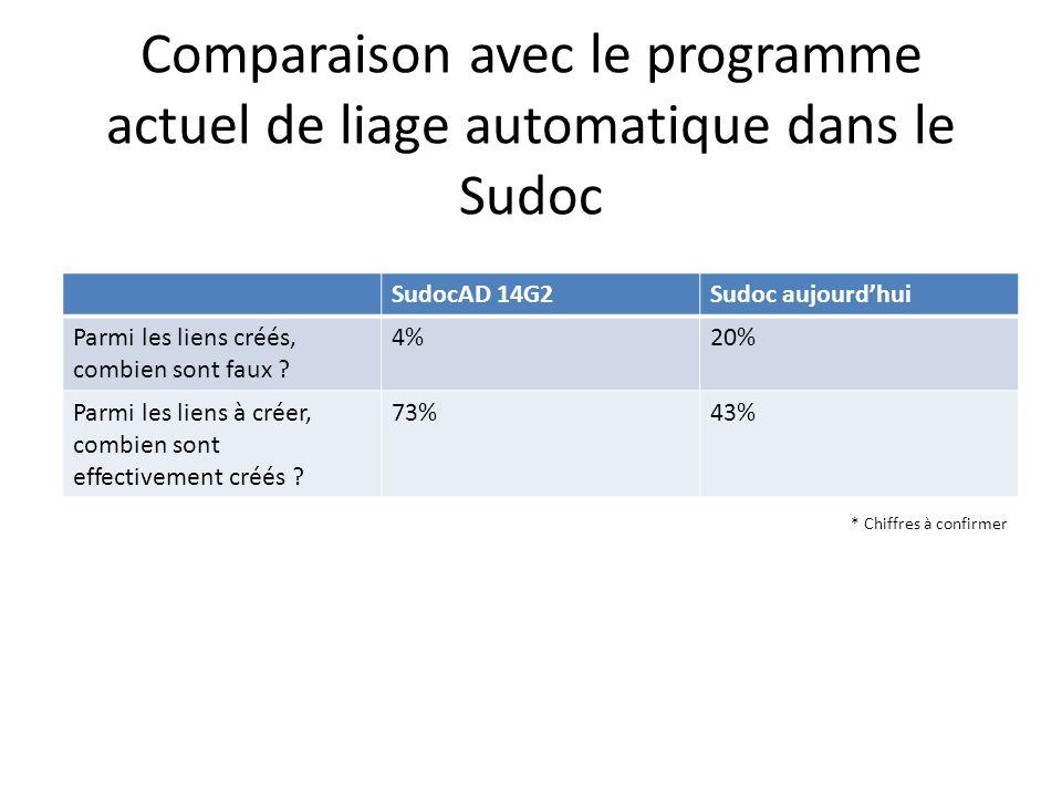 Comparaison avec le programme actuel de liage automatique dans le Sudoc SudocAD 14G2Sudoc aujourdhui Parmi les liens créés, combien sont faux .
