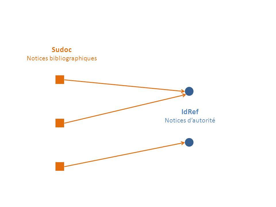Enseignements de SudocAD Résultats très encourageants Double Exploitation possible : Liage automatique Aide à la décision Marges de progression identifiées : Amélioration de la comparaison des domaines Amélioration de la comparaison des noms Exploitation dautres propriétés comme : » Indexation matière » Co-auteurs » Rôles Les erreurs de lien présentes Sudoc font errer SudocAD Rapport final : http://www.abes.fr/Sudoc/Projets-en-cours/SudocADhttp://www.abes.fr/Sudoc/Projets-en-cours/SudocAD