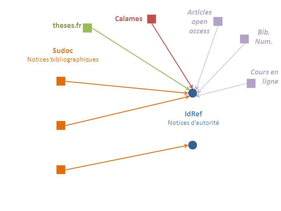 Sudoc Notices bibliographiques IdRef Notices dautorité theses.fr Calames Articles open access Bib.