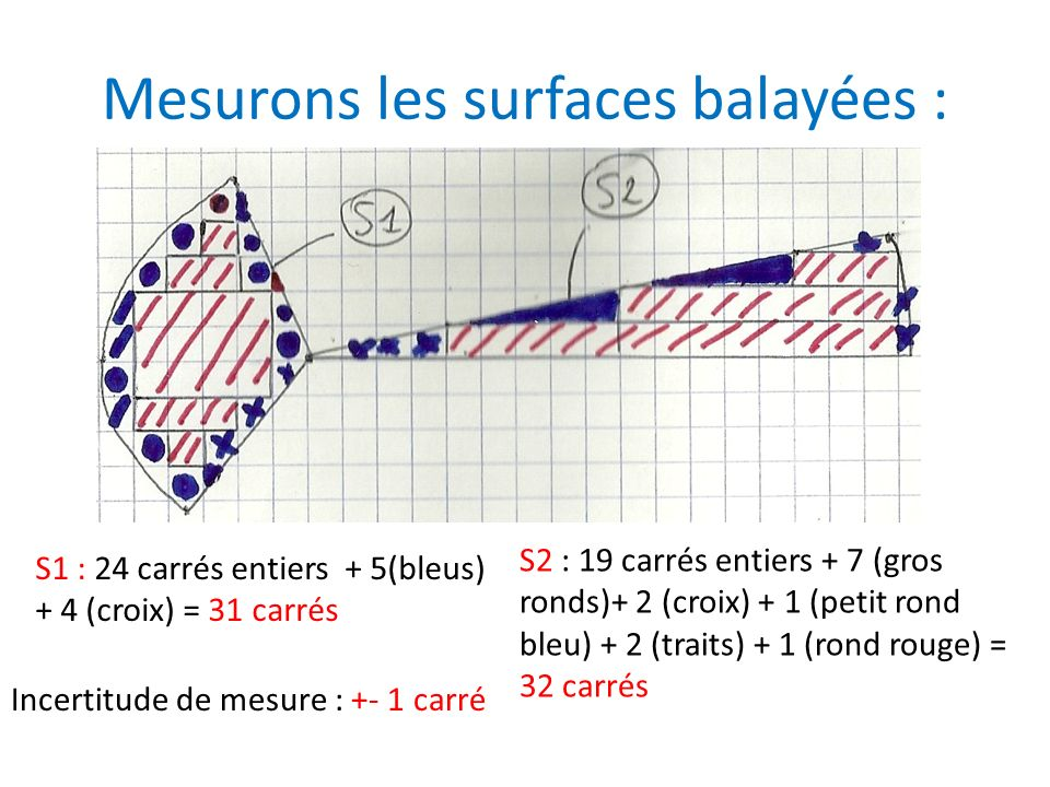 Mesurons les surfaces balayées : S1 : 24 carrés entiers + 5(bleus) + 4 (croix) = 31 carrés S2 : 19 carrés entiers + 7 (gros ronds)+ 2 (croix) + 1 (pet
