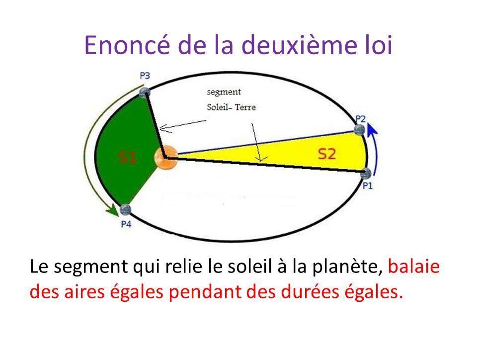 Enoncé de la deuxième loi Le segment qui relie le soleil à la planète, balaie des aires égales pendant des durées égales.