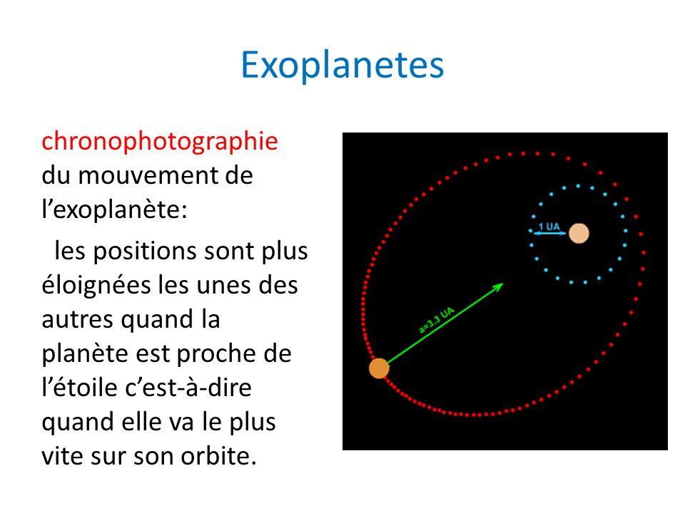 Exoplanetes chronophotographie du mouvement de lexoplanète: les positions sont plus éloignées les unes des autres quand la planète est proche de létoi