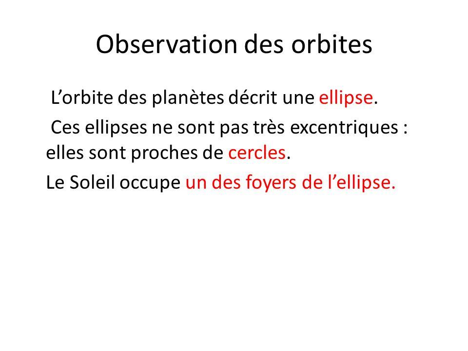 Lorbite des planètes décrit une ellipse. Ces ellipses ne sont pas très excentriques : elles sont proches de cercles. Le Soleil occupe un des foyers de