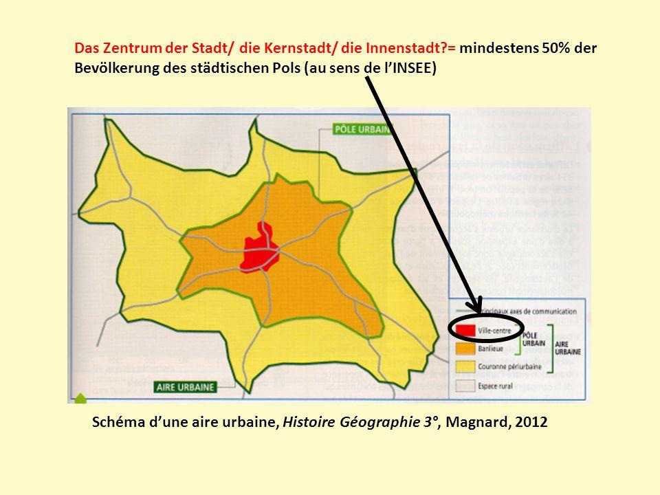 Schéma dune aire urbaine, Histoire Géographie 3°, Magnard, 2012 Der Vorort, das Stadtrandgebiet, die Vorstadt: termes qui ont lavantage dêtre génériques mais qui ne témoignent pas de la diversité fonctionnelle ou morphologique des banlieues ou de leurs origines.