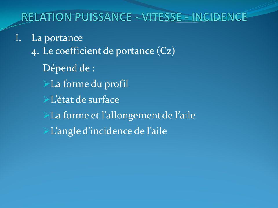 I.La portance 4.Le coefficient de portance (Cz) Dépend de : La forme du profil Létat de surface La forme et lallongement de laile Langle dincidence de laile