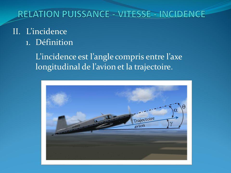 II.Lincidence 1.Définition Lincidence est langle compris entre laxe longitudinal de lavion et la trajectoire.