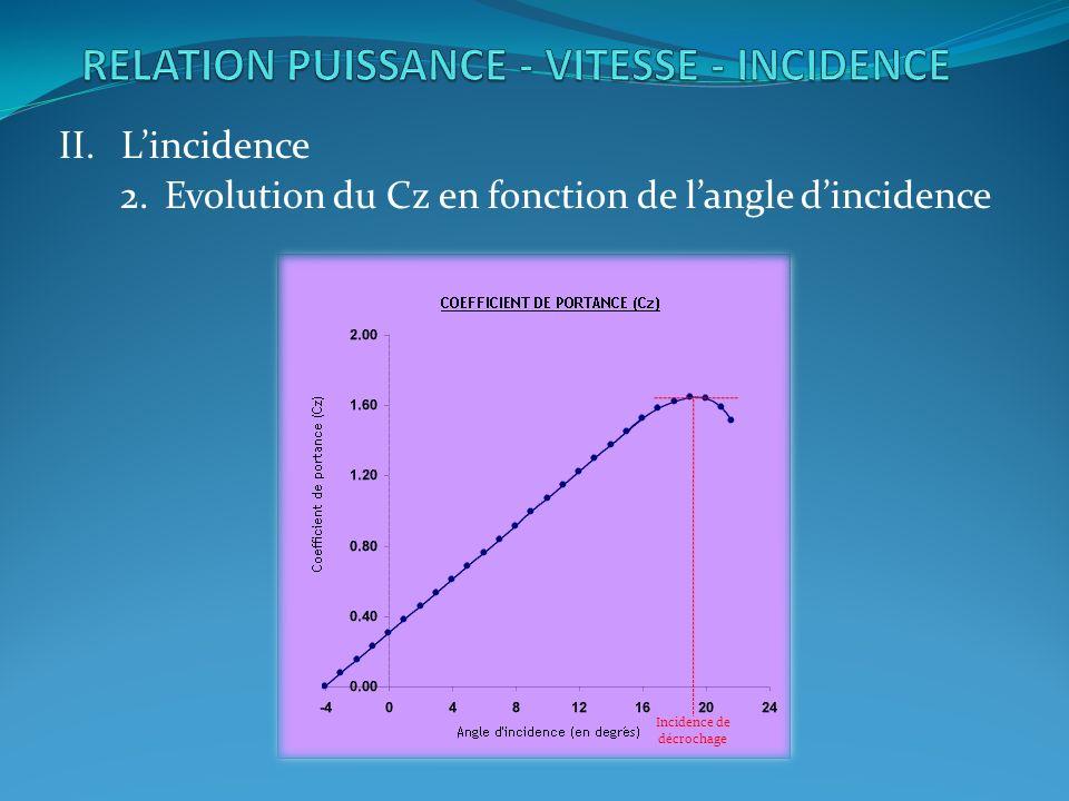 II.Lincidence 2.Evolution du Cz en fonction de langle dincidence Incidence de décrochage