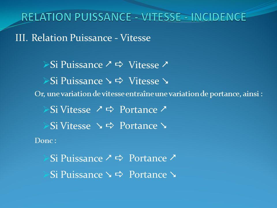 III.Relation Puissance - Vitesse Si Puissance Or, une variation de vitesse entraîne une variation de portance, ainsi : Si Vitesse Donc : Si Puissance Vitesse Portance