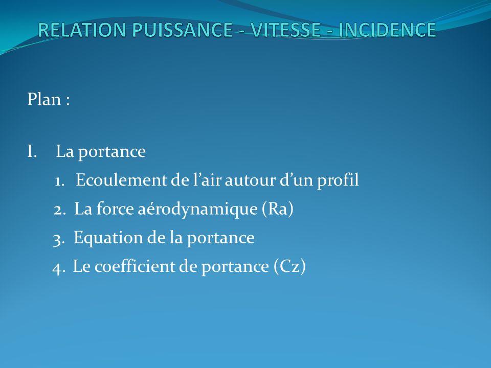 IV.Relation Vitesse - Incidence La portance est fonction de la vitesse et de langle dincidence.