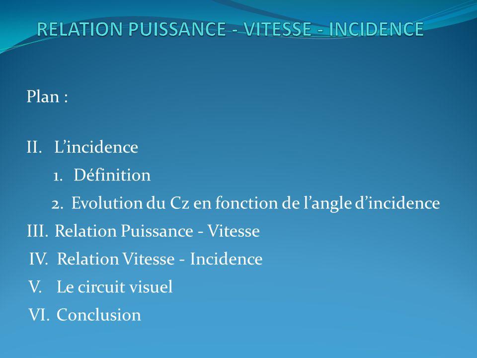 IV.Relation Vitesse - Incidence (suite)