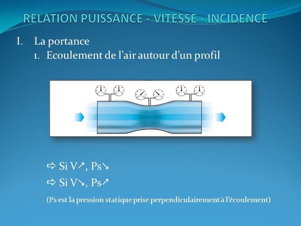 I.La portance 1.Ecoulement de lair autour dun profil Si V, Ps (Ps est la pression statique prise perpendiculairement à lécoulement)