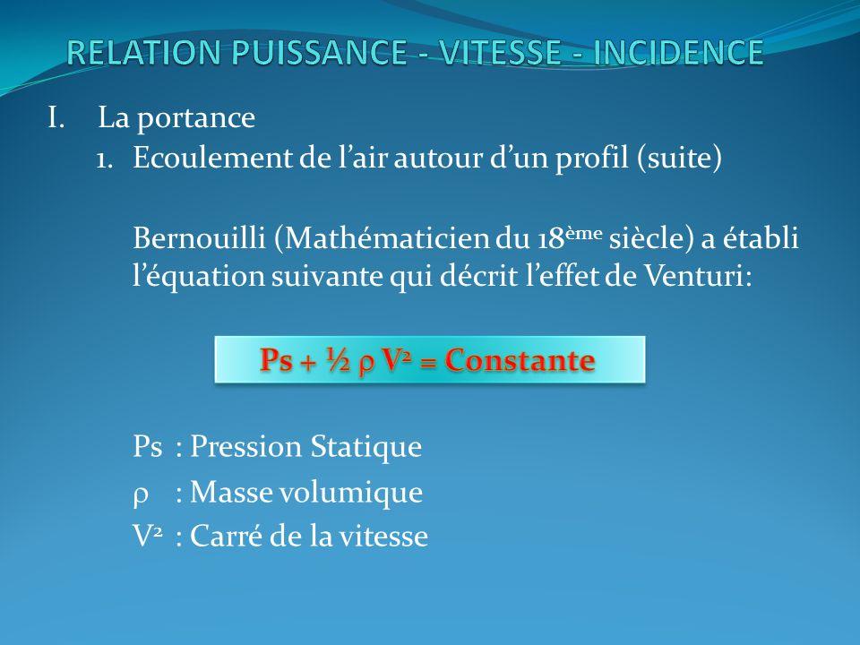 I.La portance 1.Ecoulement de lair autour dun profil (suite) Bernouilli (Mathématicien du 18 ème siècle) a établi léquation suivante qui décrit leffet de Venturi: Ps: Pression Statique : Masse volumique V 2 : Carré de la vitesse