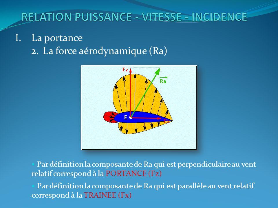 I.La portance 2.La force aérodynamique (Ra) Par définition la composante de Ra qui est perpendiculaire au vent relatif correspond à la PORTANCE (Fz) Fz Fx Par définition la composante de Ra qui est parallèle au vent relatif correspond à la TRAINEE (Fx)
