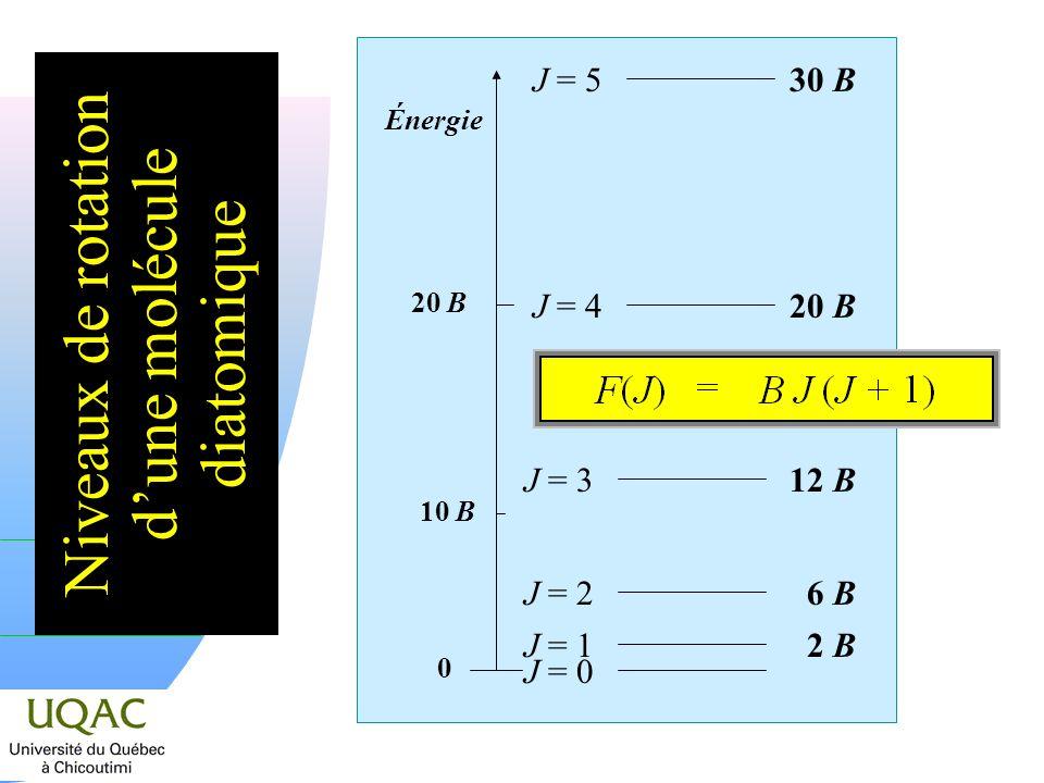 Niveaux de rotation dune molécule diatomique J = 0 Énergie 20 B 10 B 0 J = 12 B J = 26 B J = 312 B J = 420 B J = 530 B