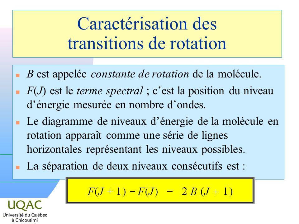 Caractérisation des transitions de rotation n B est appelée constante de rotation de la molécule. n F(J) est le terme spectral ; cest la position du n