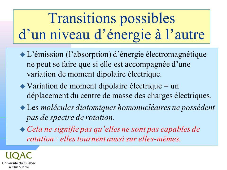 Transitions possibles dun niveau dénergie à lautre u Lémission (labsorption) dénergie électromagnétique ne peut se faire que si elle est accompagnée dune variation de moment dipolaire électrique.