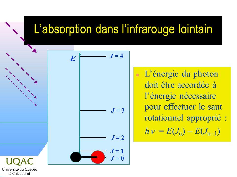 Labsorption dans linfrarouge lointain J = 0 J = 2 J = 3 J = 4 J = 1 E n Lénergie du photon doit être accordée à lénergie nécessaire pour effectuer le saut rotationnel approprié : h = E(J n ) – E(J n 1 )