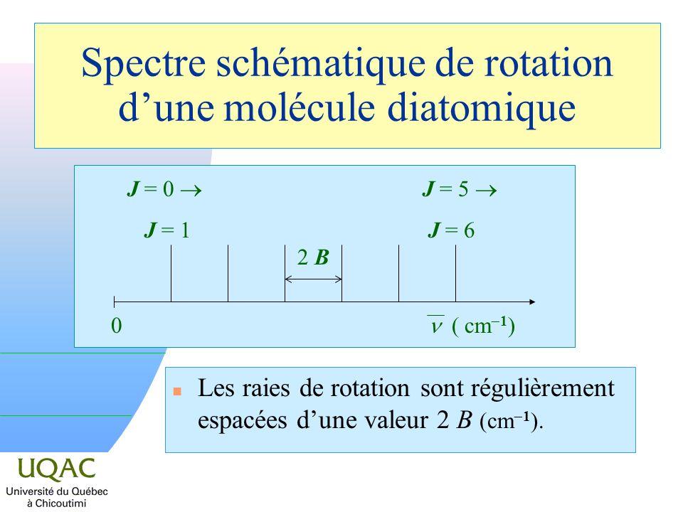 Spectre schématique de rotation dune molécule diatomique Les raies de rotation sont régulièrement espacées dune valeur 2 B (cm 1 ). 2 B 0 ( cm 1 ) J =