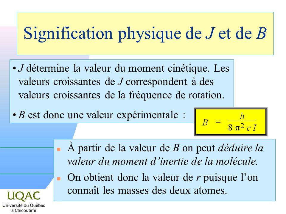 Signification physique de J et de B J détermine la valeur du moment cinétique. Les valeurs croissantes de J correspondent à des valeurs croissantes de