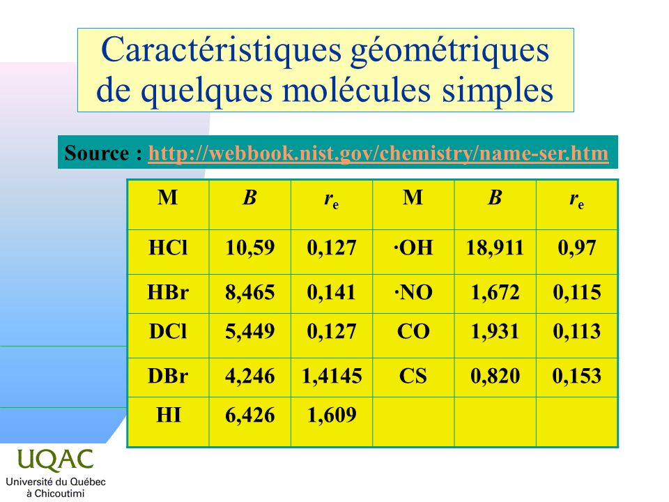 Caractéristiques géométriques de quelques molécules simples MBrere MBrere HCl10,590,127·OH18,9110,97 HBr8,4650,141·NO1,6720,115 DCl5,4490,127CO1,9310,113 DBr4,2461,4145CS0,8200,153 HI6,4261,609 Source : http://webbook.nist.gov/chemistry/name-ser.htmhttp://webbook.nist.gov/chemistry/name-ser.htm