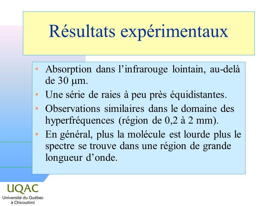 Résultats expérimentaux Absorption dans linfrarouge lointain, au-delà de 30 m.