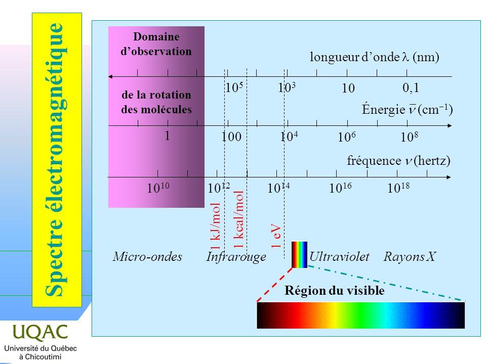 Spectre électromagnétique Domaine dobservation de la rotation des molécules Micro-ondesInfrarougeUltravioletRayons X Région du visible longueur donde (nm) 0,1 10 10 3 10 5 10 10 12 10 14 10 16 10 18 fréquence (hertz) 1 kcal/mol 1 kJ/mol 1 eV 10 6 10 4 10 8 100 1 Énergie (cm 1 )