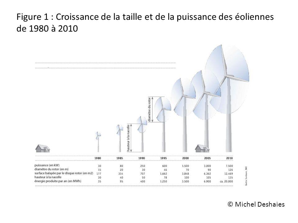Figure 1 : Croissance de la taille et de la puissance des éoliennes de 1980 à 2010 © Michel Deshaies