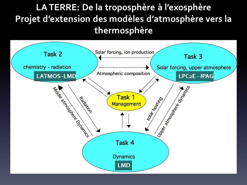LA TERRE: De la troposphère à lexosphère Projet dextension des modèles datmosphère vers la thermosphère Projet ANR RISVAC (2014-2018) LATMOS -LMDLPC2E - IPAG LMD