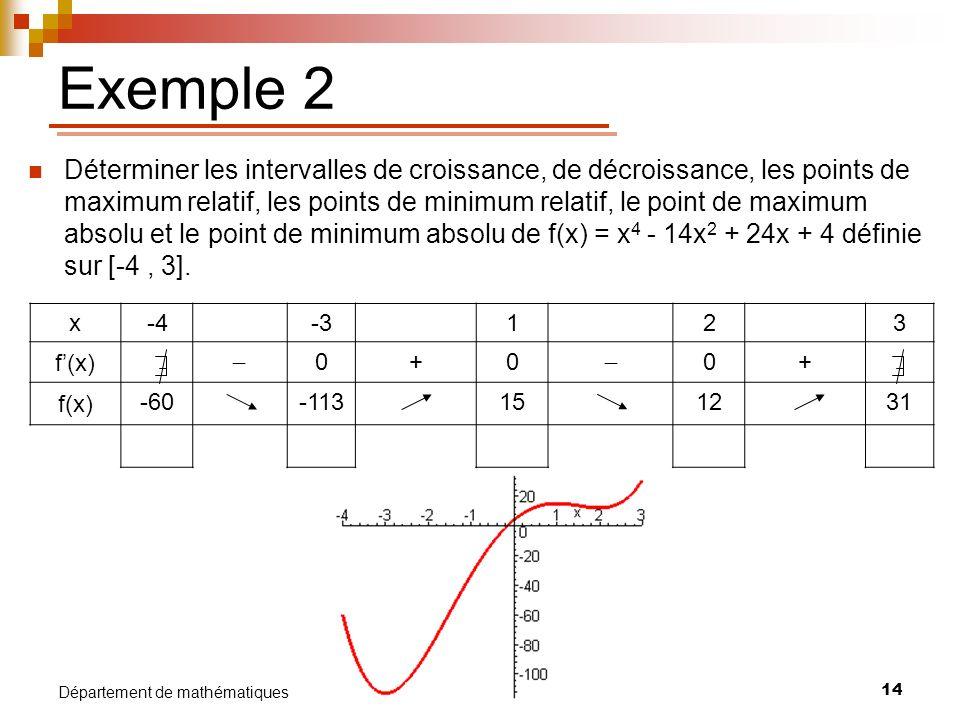 14 Département de mathématiques Exemple 2 Déterminer les intervalles de croissance, de décroissance, les points de maximum relatif, les points de mini