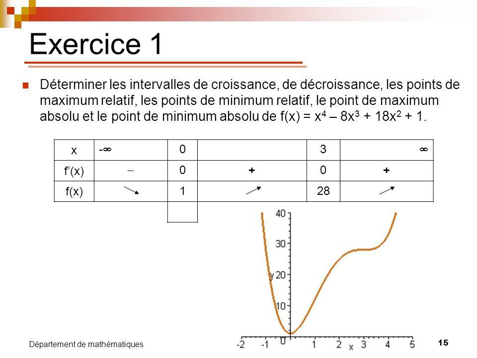 15 Département de mathématiques Exercice 1 Déterminer les intervalles de croissance, de décroissance, les points de maximum relatif, les points de min