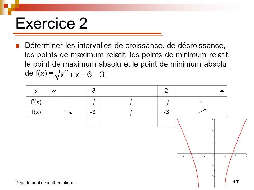 17 Département de mathématiques Exercice 2 Déterminer les intervalles de croissance, de décroissance, les points de maximum relatif, les points de min