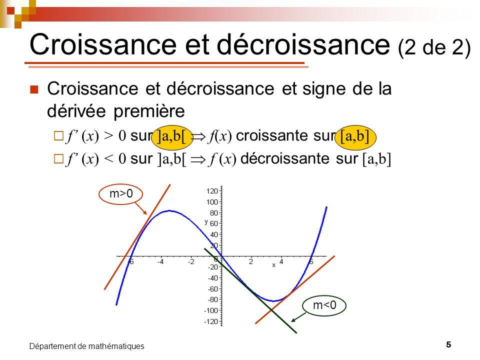 6 Département de mathématiques Maximum et minimum relatifs Soit I un intervalle ouvert autour dun point c du domaine dune fonction f, alors f(c) est un 1) maximum relatif ssi f(c) f(x) x I 2) minimum relatif ssi f(c) f(x) x I Remarque : Pour une borne, on peut limiter I à un intervalle ouvert dun seul côté de c (plutôt quautour) max relatif min relatif max relatif min relatif (c, f(c)