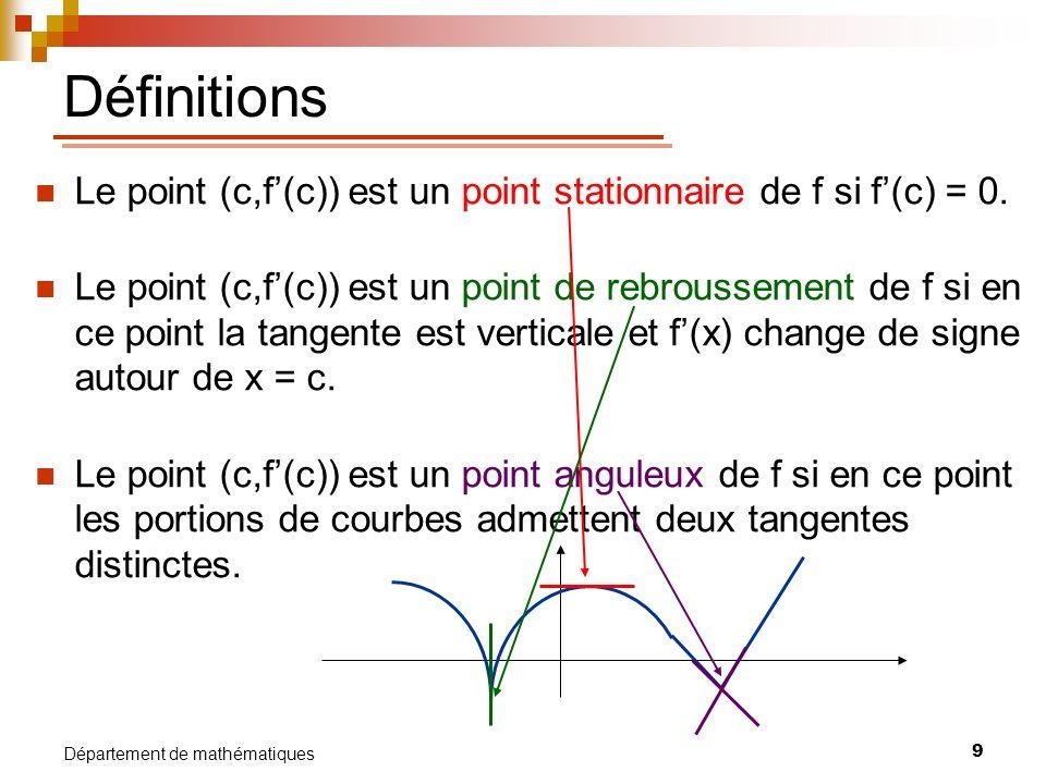 10 Département de mathématiques Test de la dérivée première Soit f une fonction continue sur un intervalle ouvert I et c I, un nombre critique de f (f(c) = 0 ou f(x) nexiste pas), 1) Si f(x) passe de + à – lorsque x passe de c - à c +, alors (c, f(c)) est un point de maximum relatif de f.