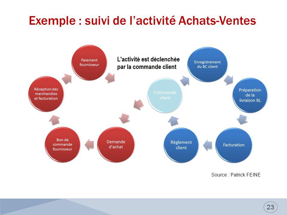 Exemple : suivi de lactivité Achats-Ventes 23 Source : Patrick FEINE
