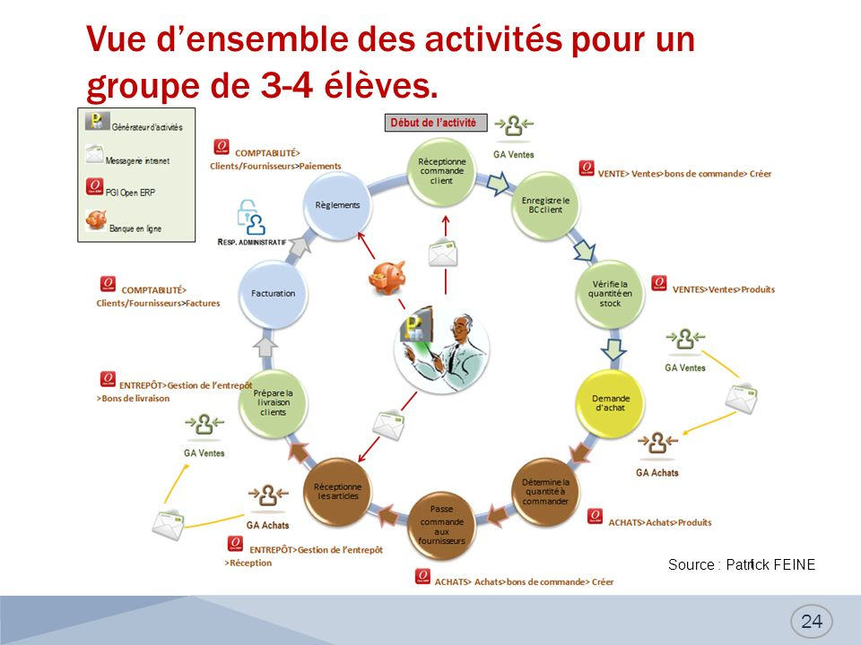 Vue densemble des activités pour un groupe de 3-4 élèves. 24 Source : Patrick FEINE