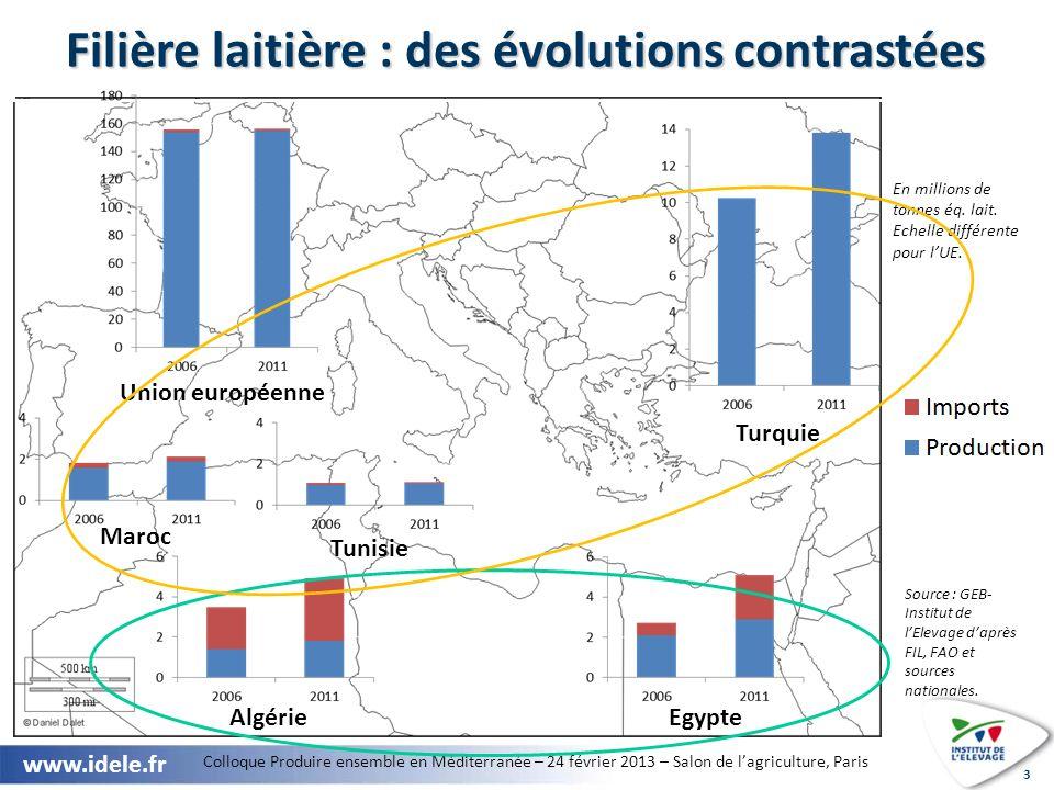Colloque Produire ensemble en Méditerranée – 24 février 2013 – Salon de lagriculture, Paris www.idele.fr 3 En millions de tonnes éq.