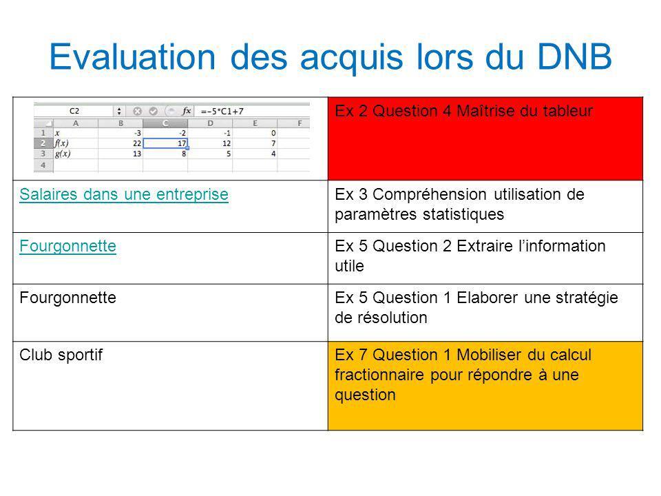 Evaluation des acquis lors du DNB Ex 2 Question 4 Maîtrise du tableur Salaires dans une entrepriseEx 3 Compréhension utilisation de paramètres statist