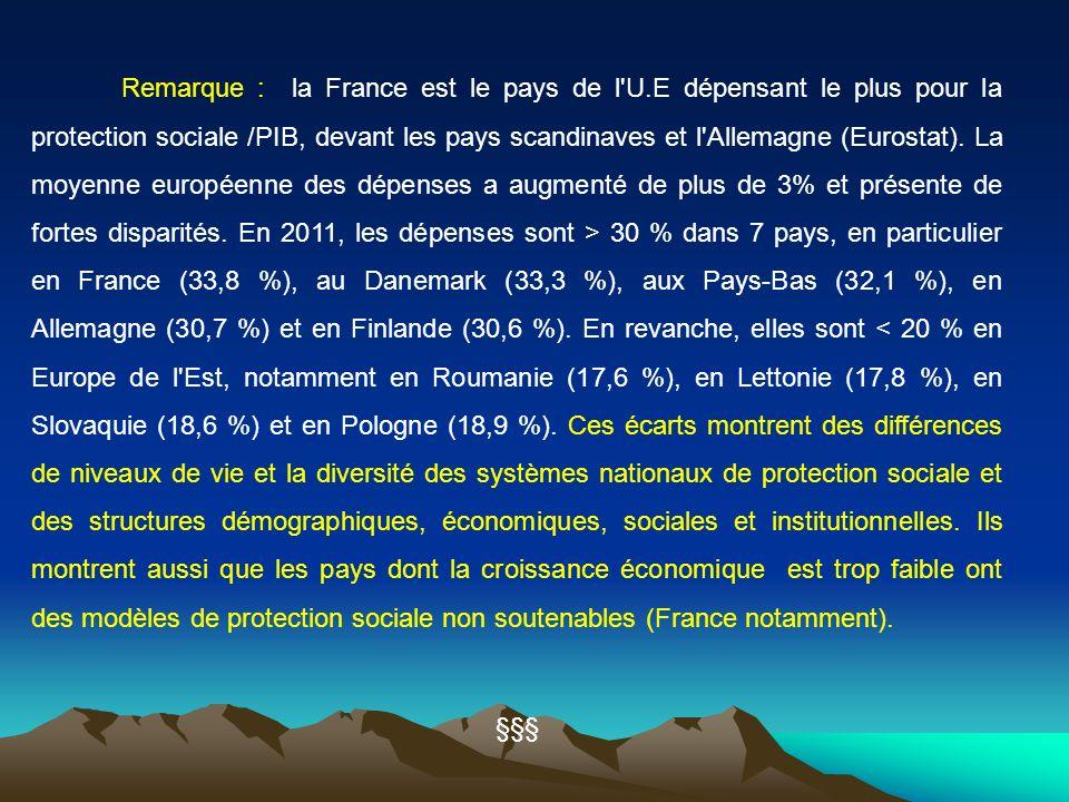 Remarque : la France est le pays de l'U.E dépensant le plus pour la protection sociale /PIB, devant les pays scandinaves et l'Allemagne (Eurostat). La