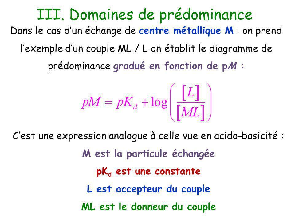Dans le cas dun échange de centre métallique M : on prend lexemple dun couple ML / L on établit le diagramme de prédominance gradué en fonction de pM : Cest une expression analogue à celle vue en acido-basicité : M est la particule échangée pK d est une constante L est accepteur du couple ML est le donneur du couple III.