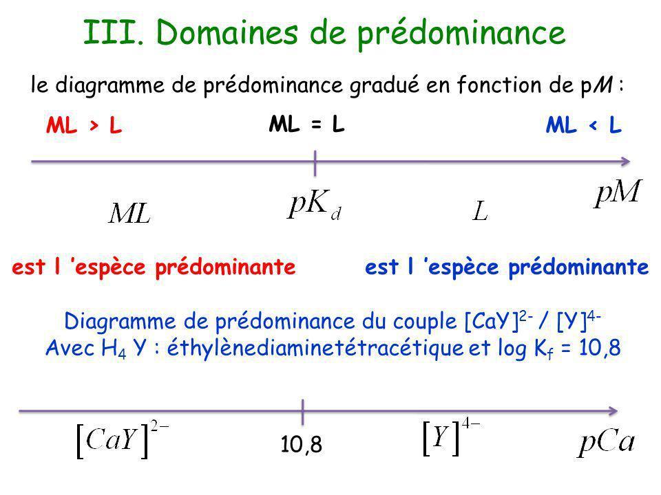 le diagramme de prédominance gradué en fonction de pM : Diagramme de prédominance du couple [CaY] 2- / [Y] 4- Avec H 4 Y : éthylènediaminetétracétique et log K f = 10,8 10,8 III.