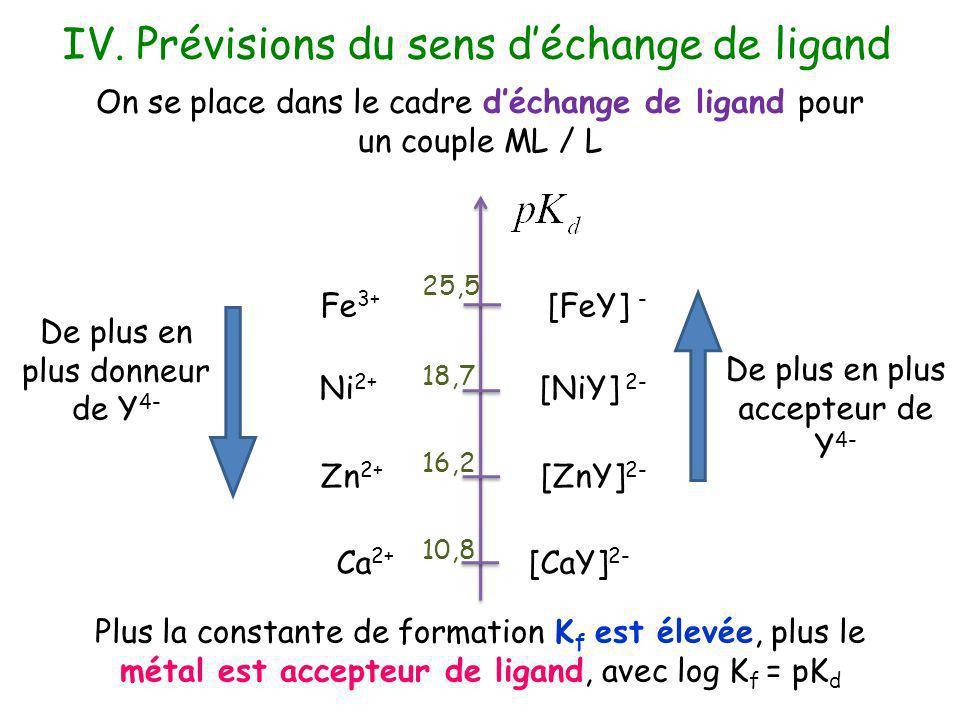 IV. Prévisions du sens déchange de ligand On se place dans le cadre déchange de ligand pour un couple ML / L Fe 3+ [FeY] - Ni 2+ [NiY] 2- Zn 2+ [ZnY]