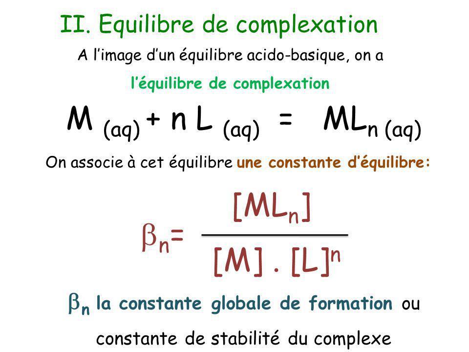 Le nombre de ligands peut évoluer en fonction des conditions expérimentales, on forme des complexes successifs : ML i-1 (aq) + L (aq) = ML i (aq) On associe deux constantes déquilibre: [ML i-1 ].