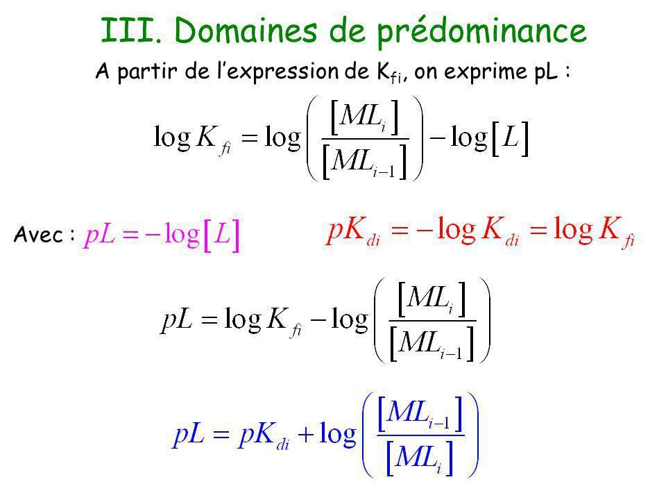 Dans le cas dun échange de ligands, on établit le diagramme de prédominance gradué en fonction de pL : est l espèce prédominante III.