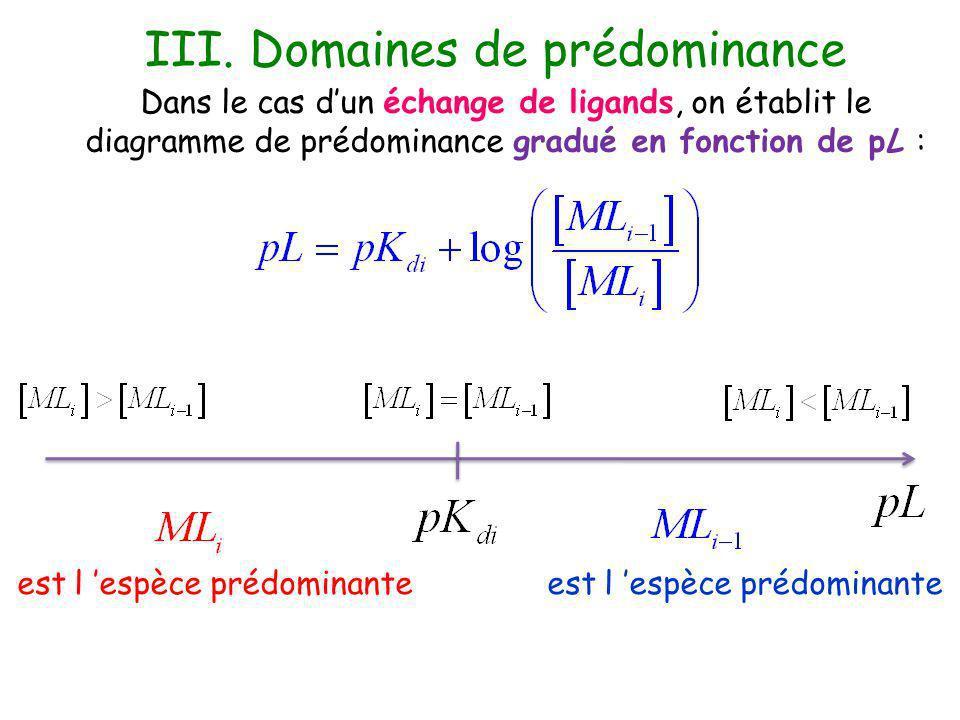 Dans le cas dun échange de centre métallique M : on prend lexemple dun couple ML / L on établit le diagramme de prédominance gradué en fonction de pM : est l espèce prédominante ML > L ML = L ML < L