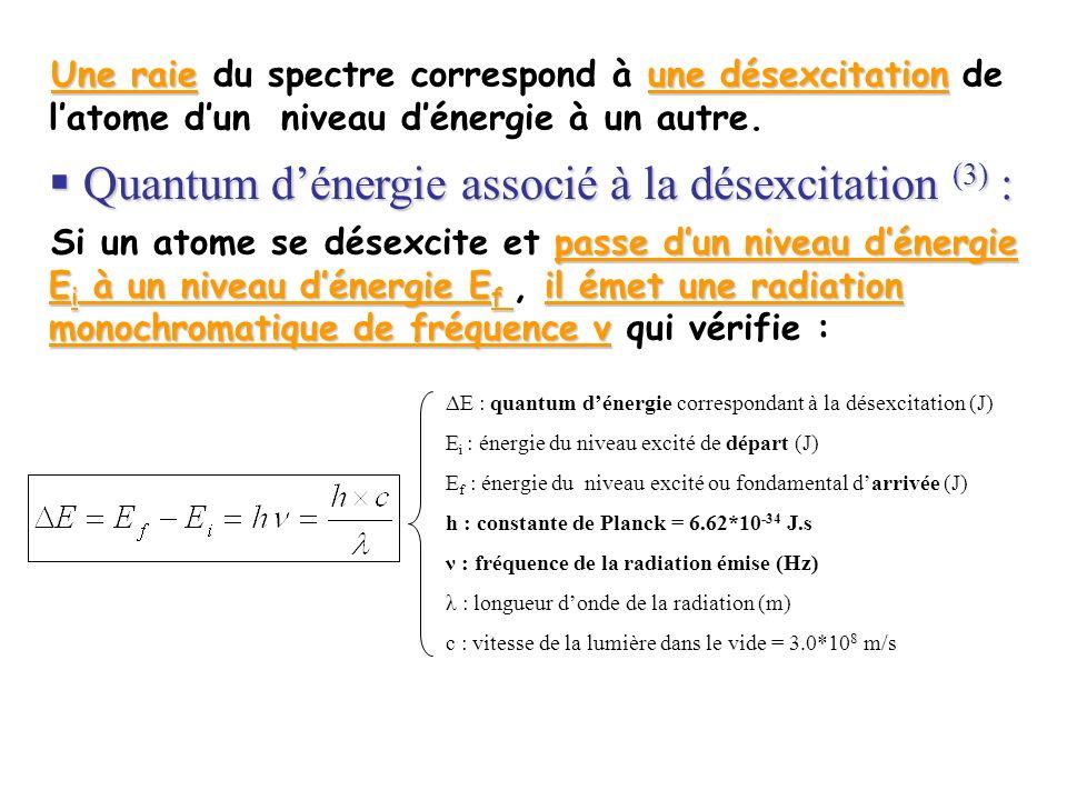 Une raieune désexcitation Une raie du spectre correspond à une désexcitation de latome dun niveau dénergie à un autre. Quantum dénergie associé à la d