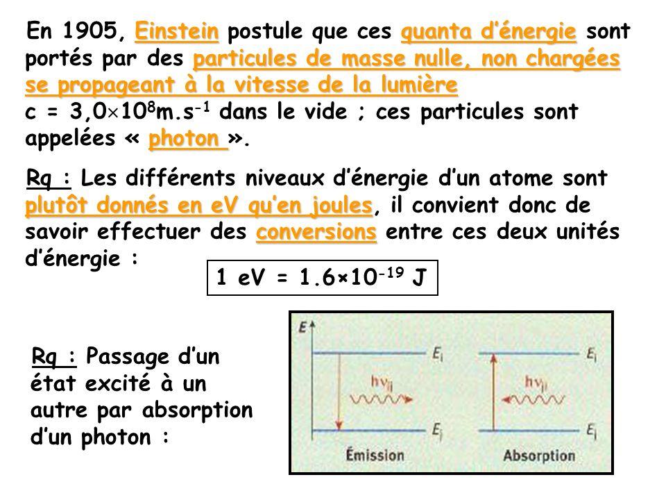 Einsteinquanta dénergie particules de masse nulle, non chargées se propageant à la vitesse de la lumière photon En 1905, Einstein postule que ces quan