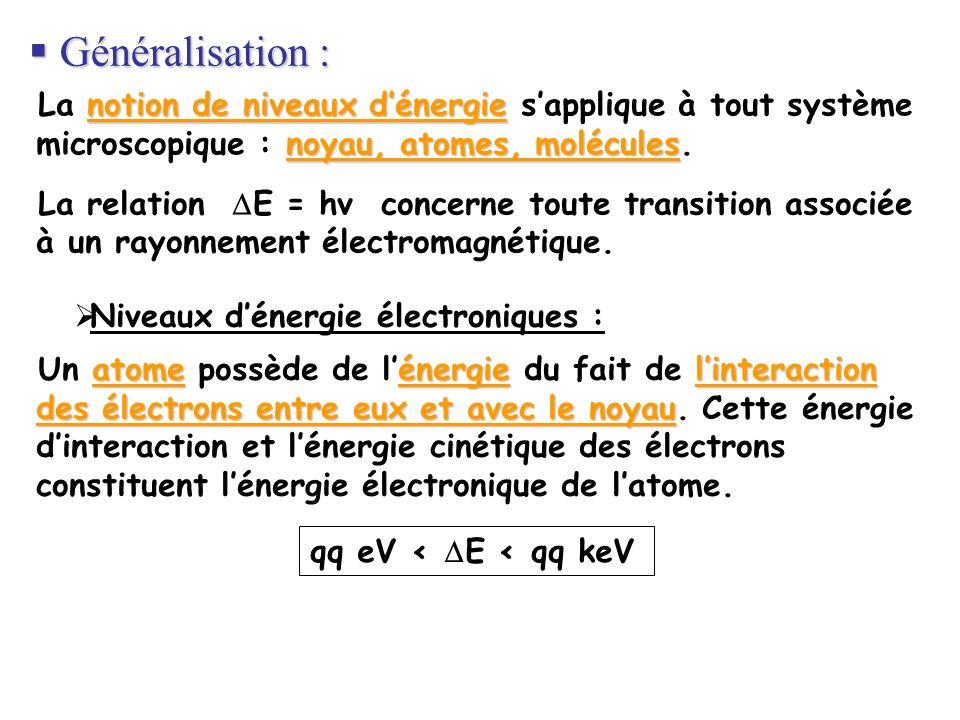Généralisation : Généralisation : notion de niveaux dénergie noyau, atomes, molécules La notion de niveaux dénergie sapplique à tout système microscop